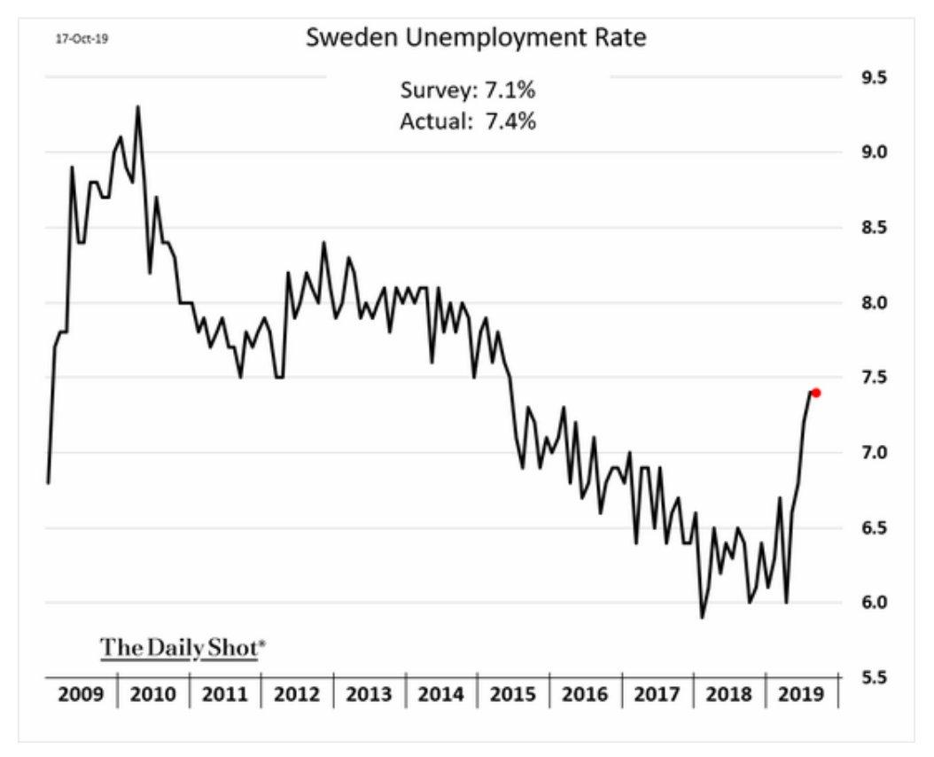 Sweden's unemployment varies between 9…
