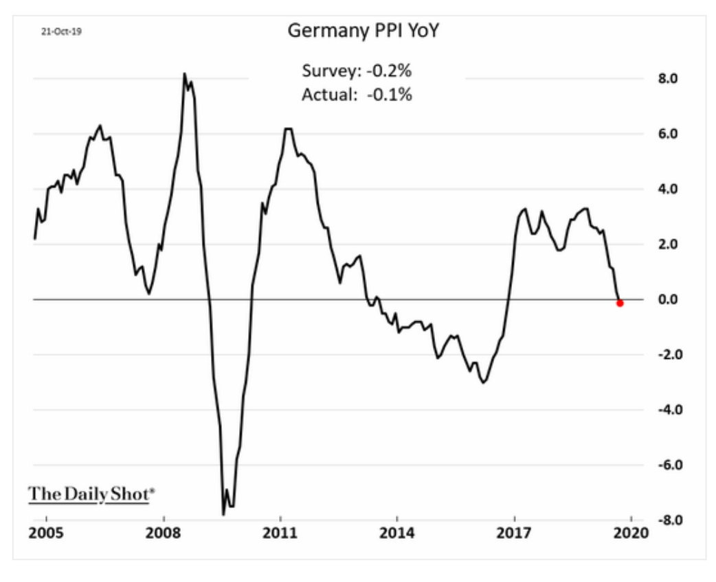 Germany's PPI is now in…