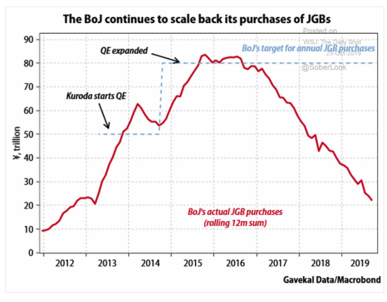 The BoJ is continuing its…