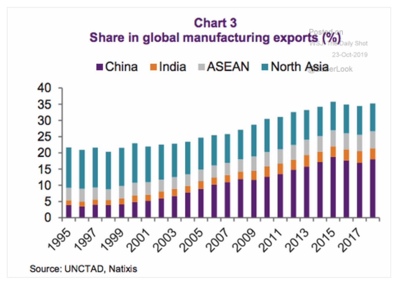 Asia accounts for 35% of…