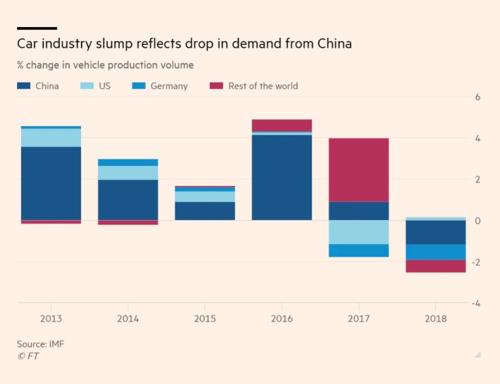 China and Germany drove the…