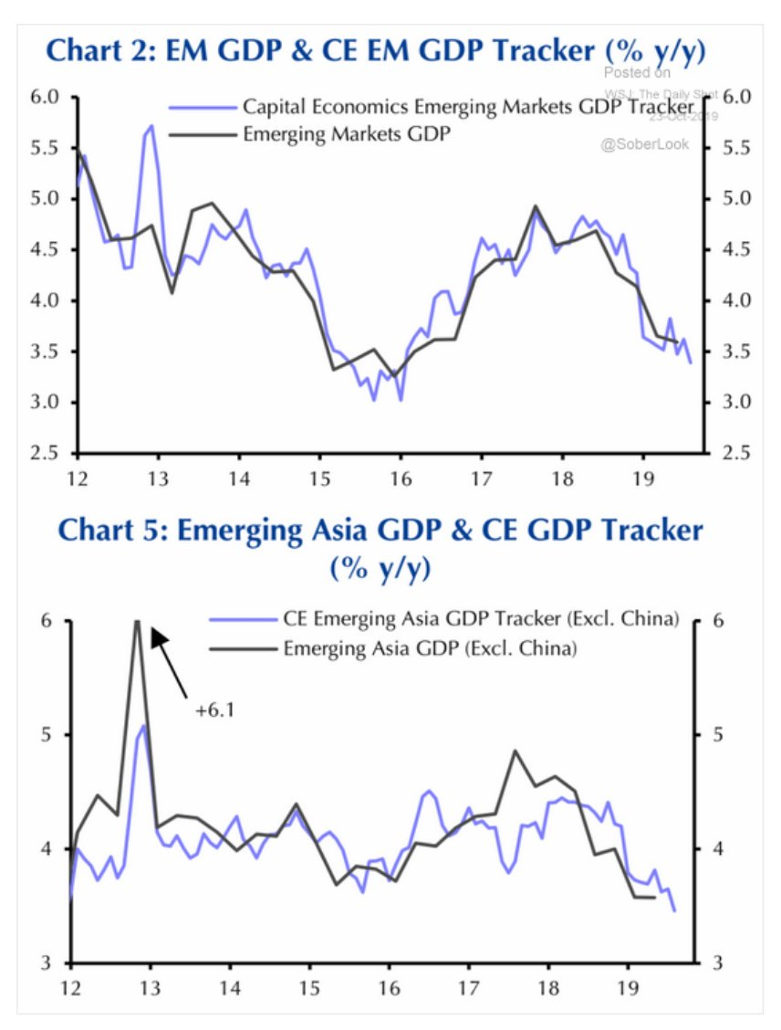 The slowdown in EM growth…