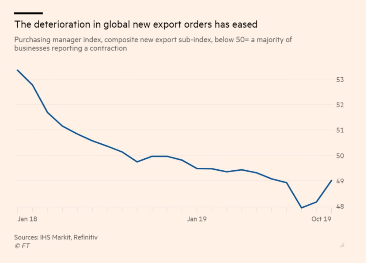 The deterioration in global export…