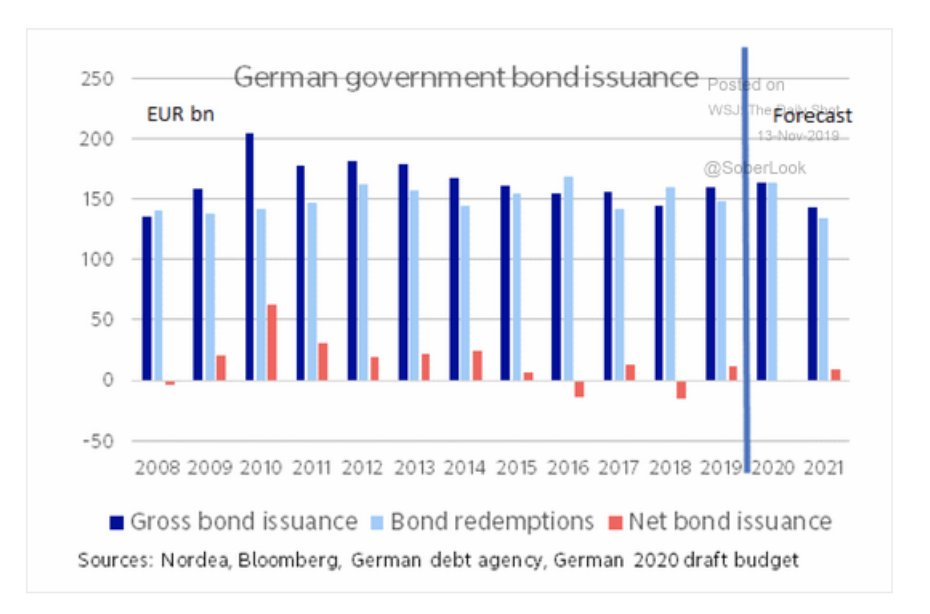 No new Bunds: Germany's net…