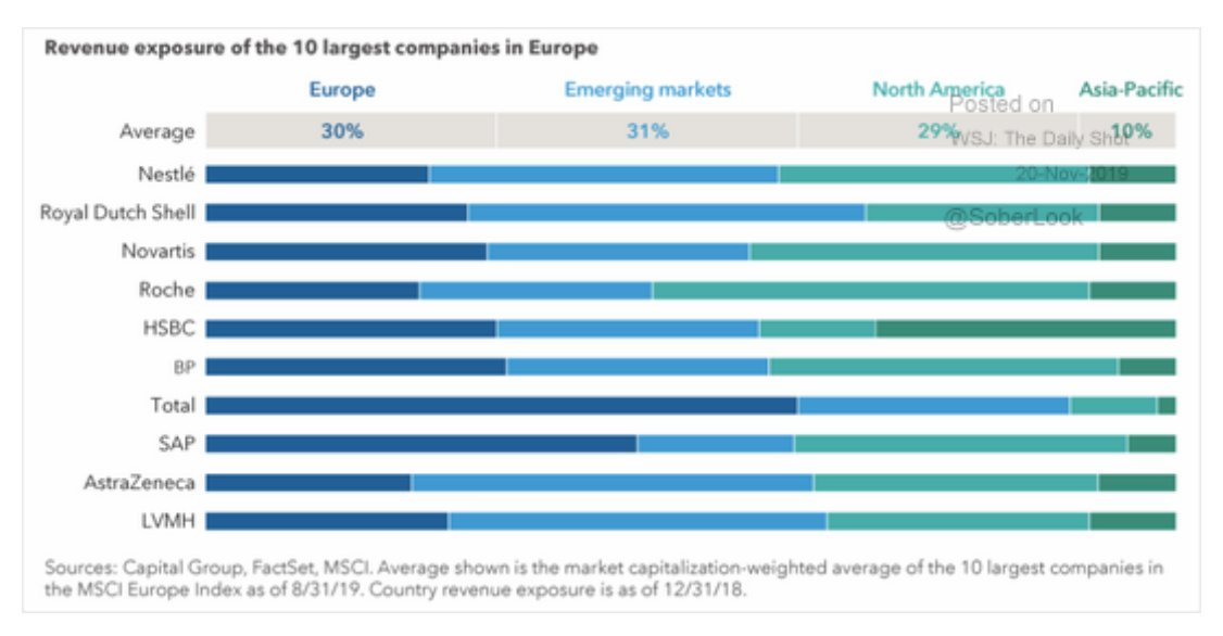 Largest European companies derive majority…