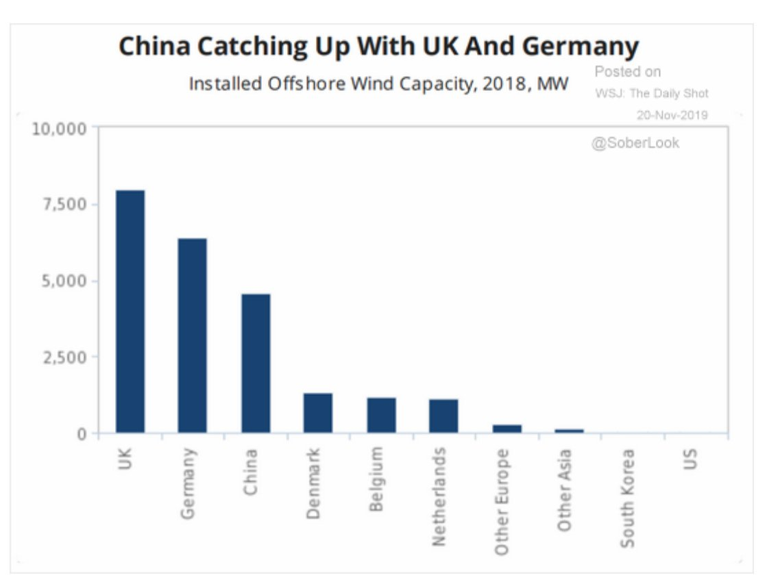 China is rapidly catching UK…