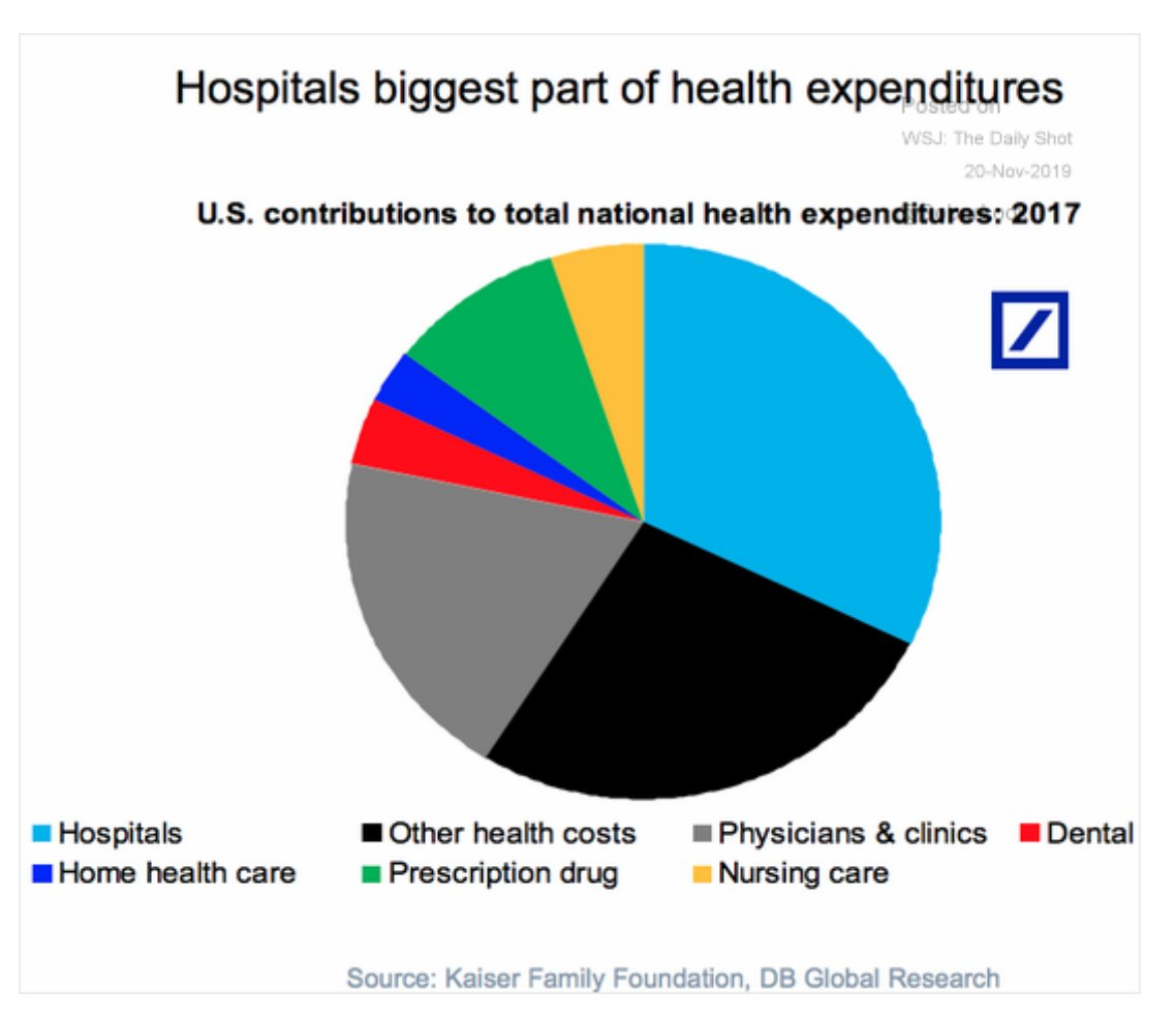 America's hospitals absorb about 1/3…