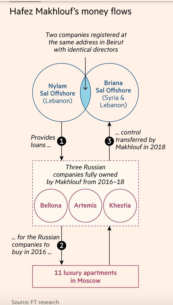 How assets of Assad-linked Syrian…