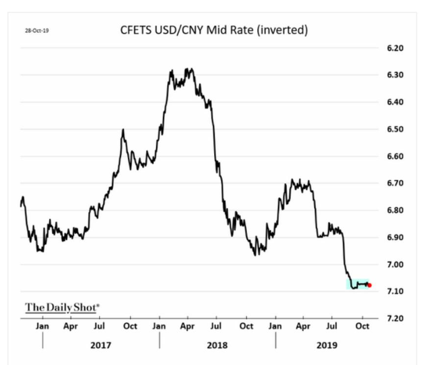 Remember when the yuan breaking…