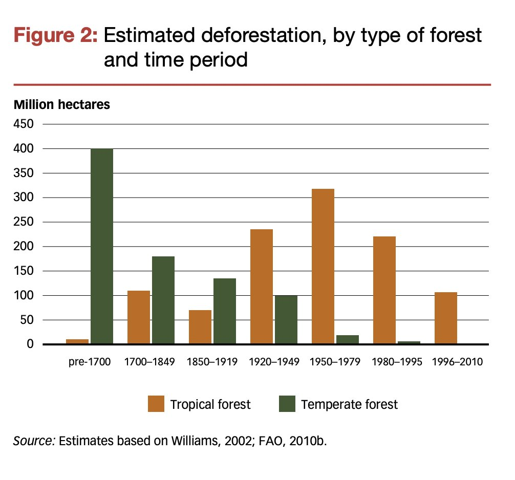 Historic phases of deforestation. Note…