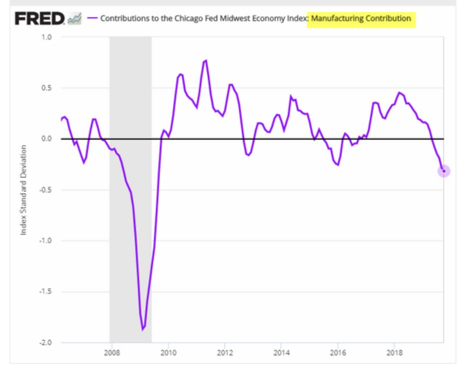 The manufacturing sector is dragging…