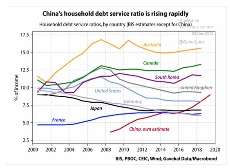 China's household debt service ratio…