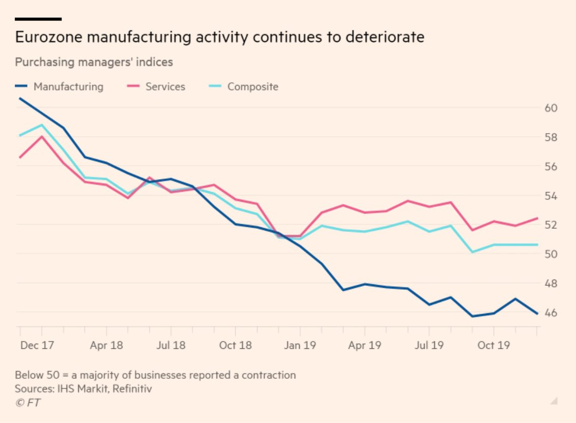 Eurozone manufacturing has declined in…