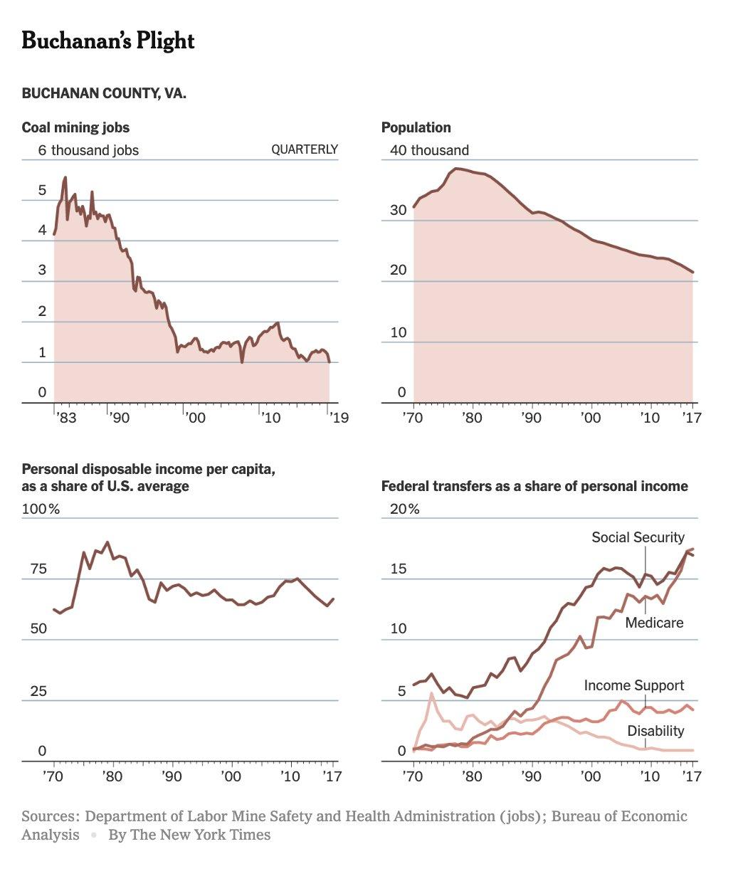 The decline of coaltown USA.…