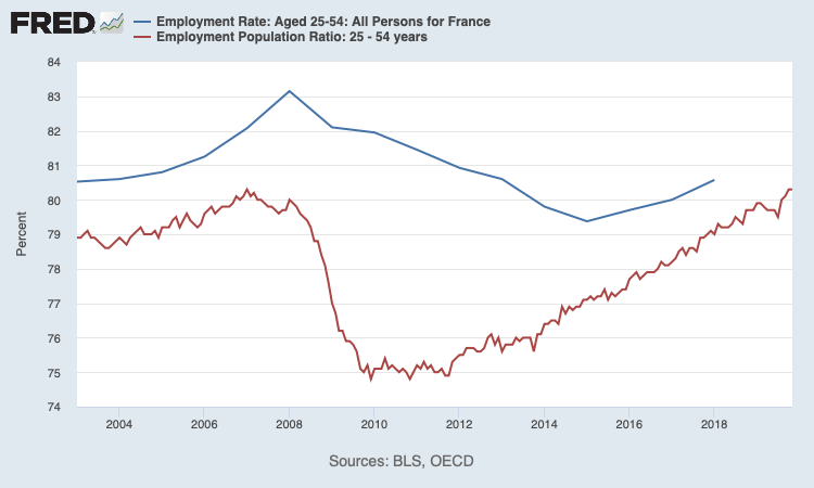 RT @paulkrugman: The French are…