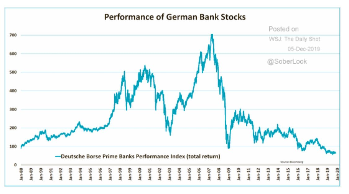 If you had bought German…