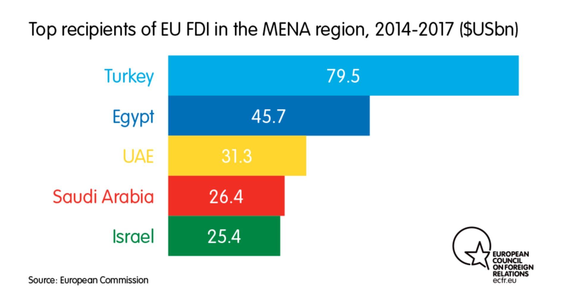 EU FDI in MENA goes…