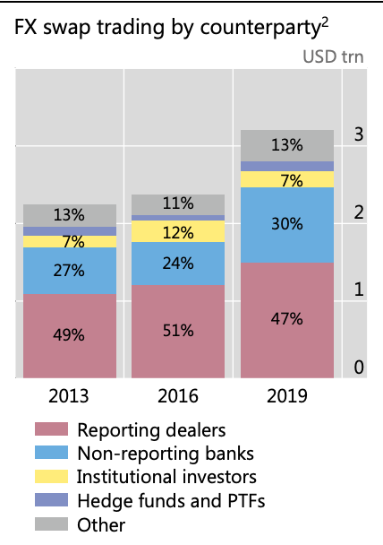 Banks dominate the FX swap…