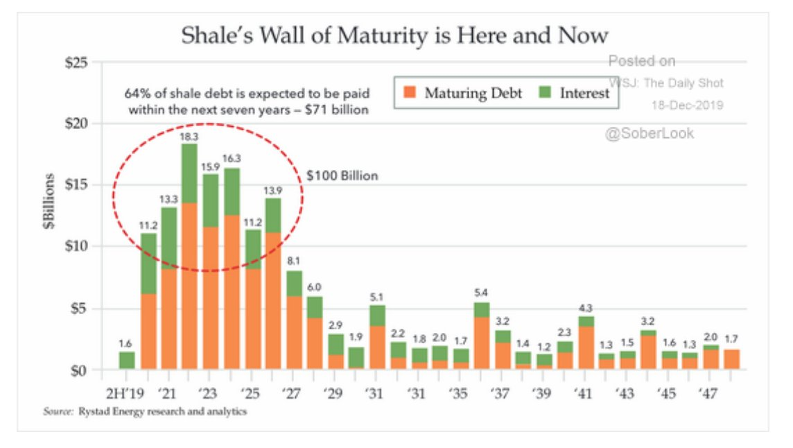 The US shale industry is…
