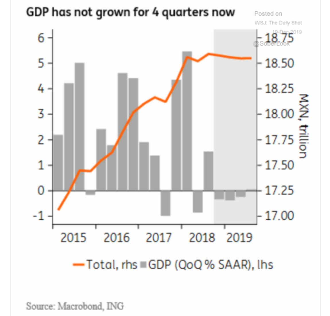 Mexican economy has not grown…