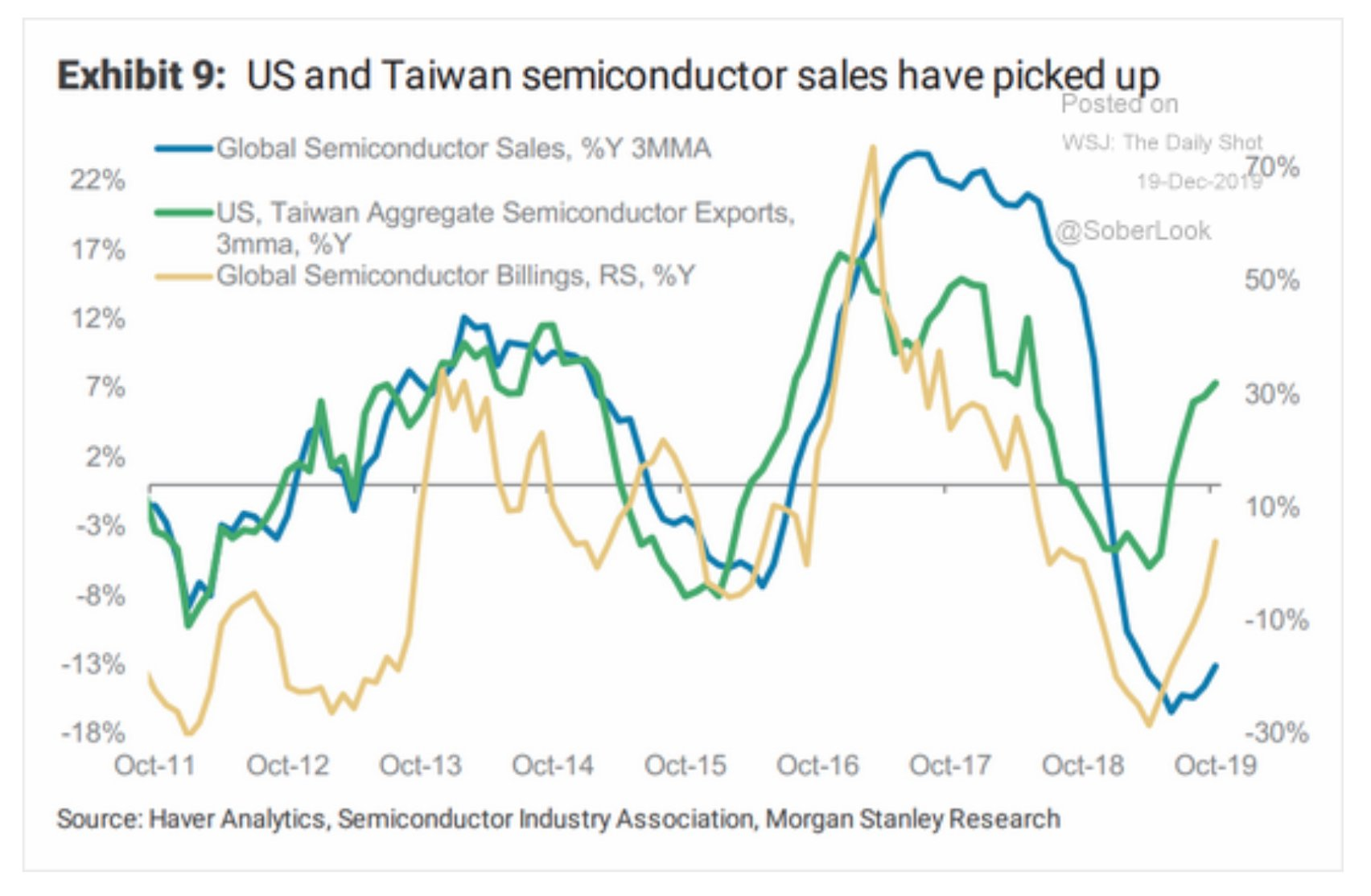 Semiconductor sales in US and…