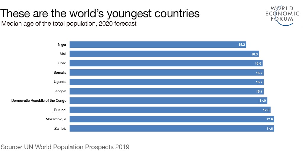 RT @wef: 19 of the…