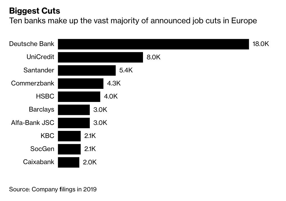 63k jobs were cut from…