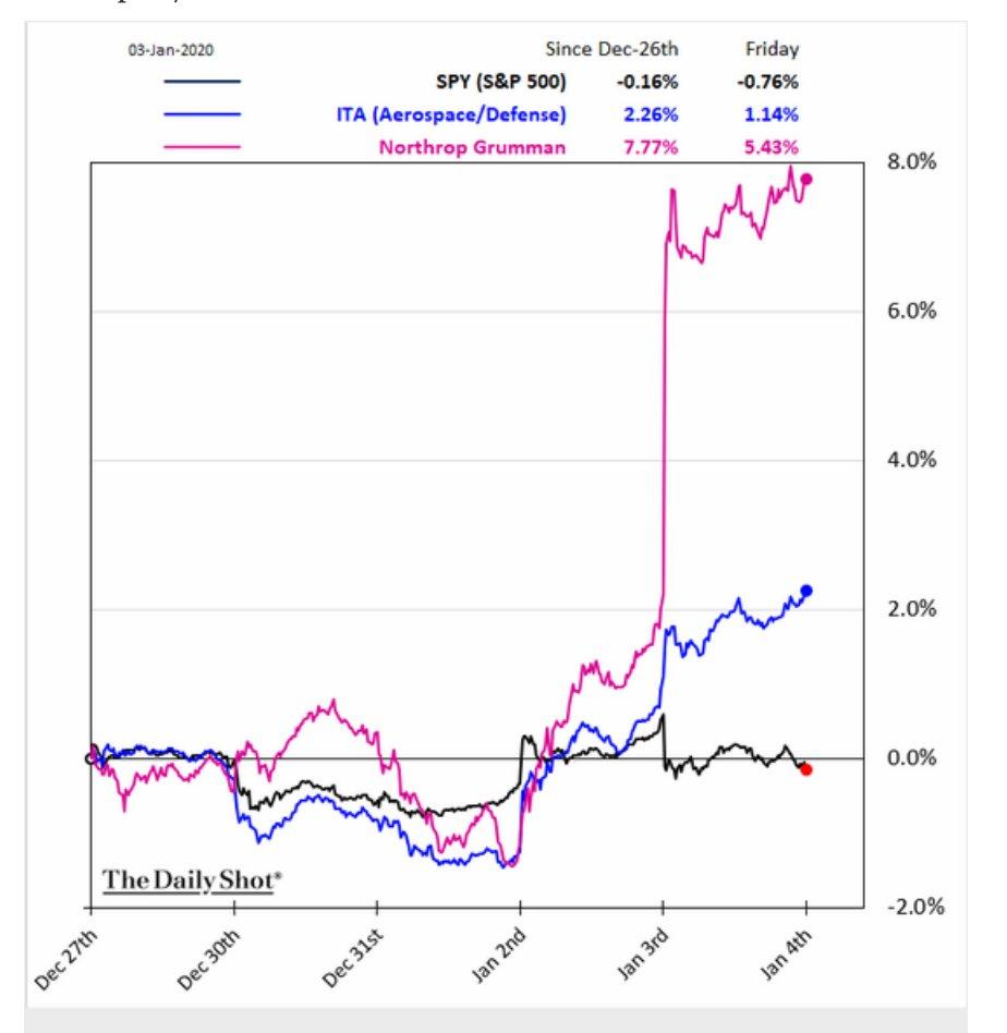 Northrop Grumman's stock just spiked…