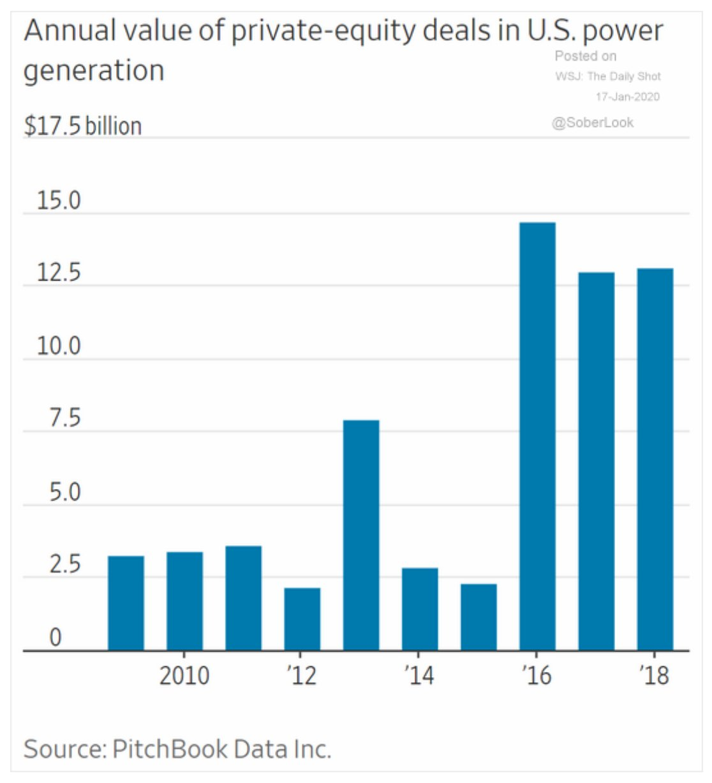 Lock-in: billions in US private…