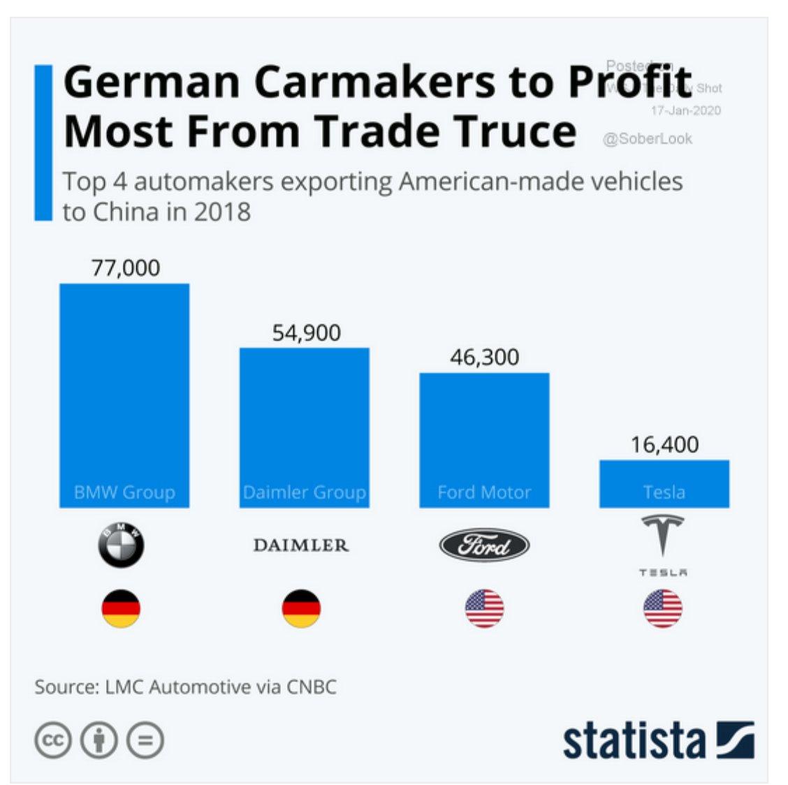 German car-makers export twice as…