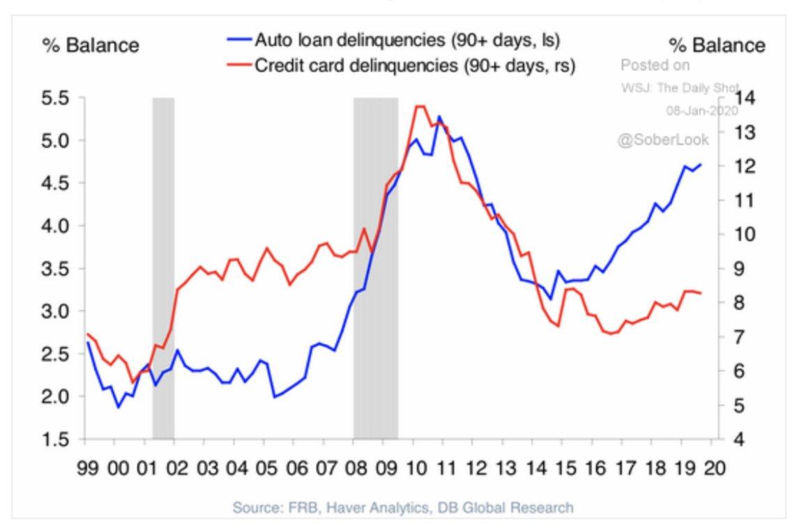 US auto loan delinquencies have…