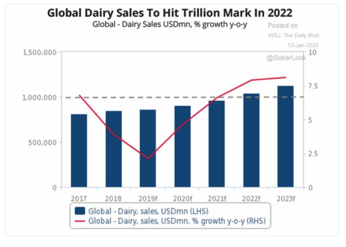 In 2022 global dairy sales…