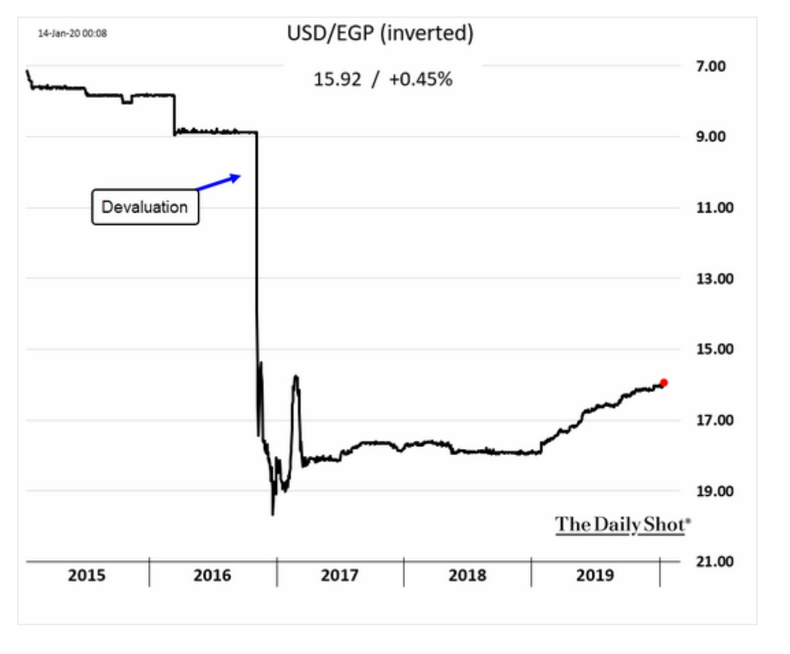 The Egyptian pound is recovering…