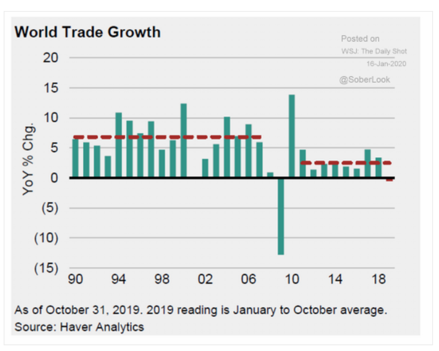 In 2019 world trade contracted…