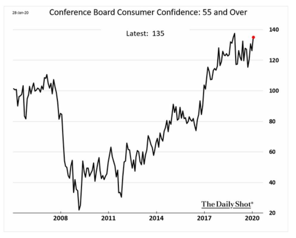 American consumers are pretty confident,…