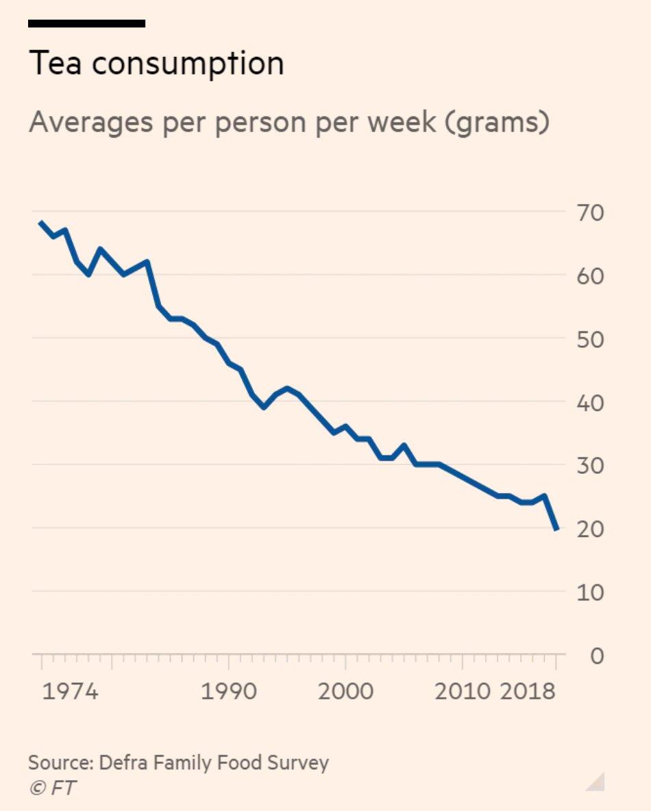 Since the 1970s tea consumption…