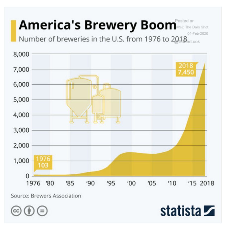 The American microbrewery boom in…