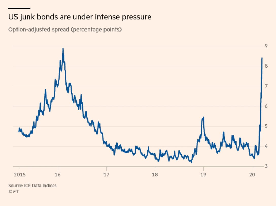 US junk bond issuer are…