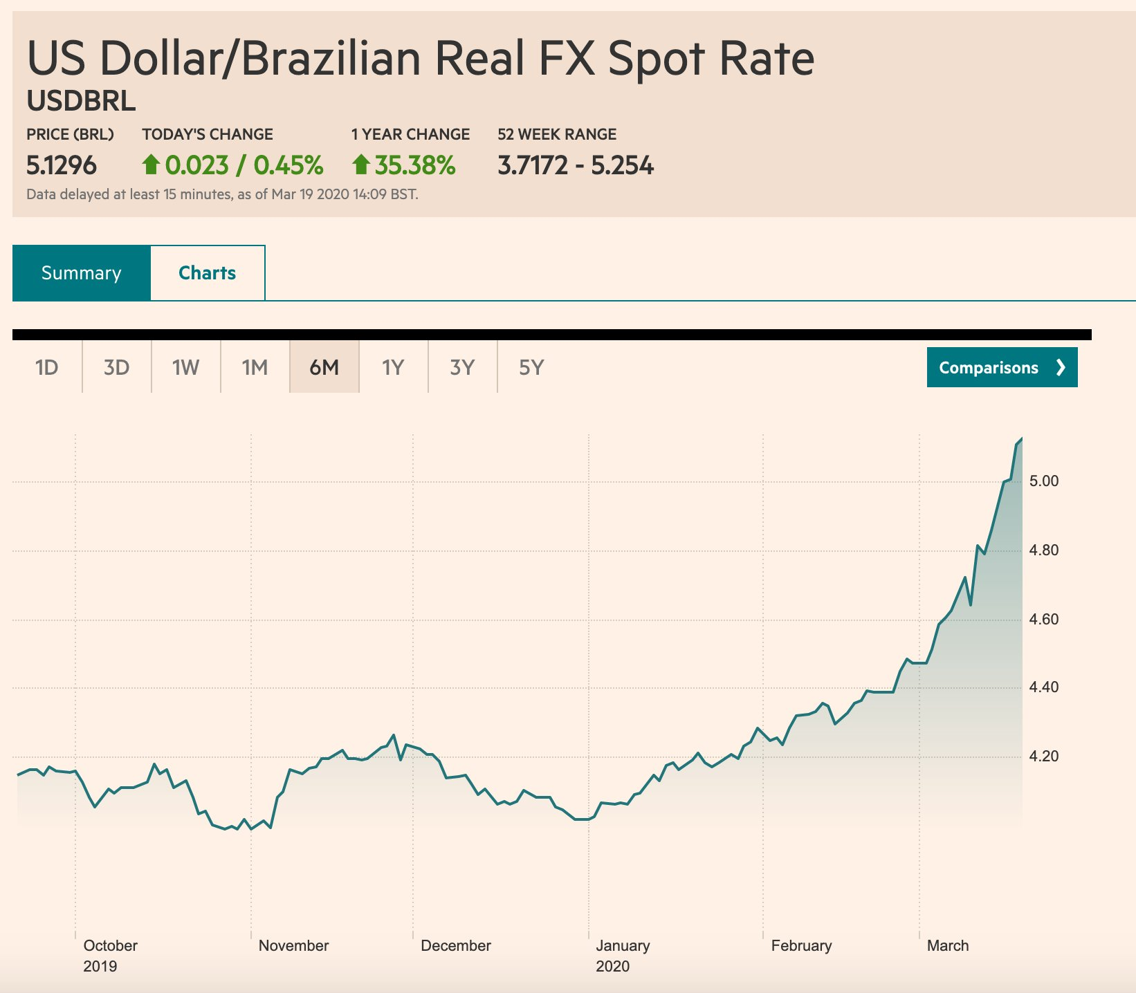 Brazilian Real recovers somewhat after…