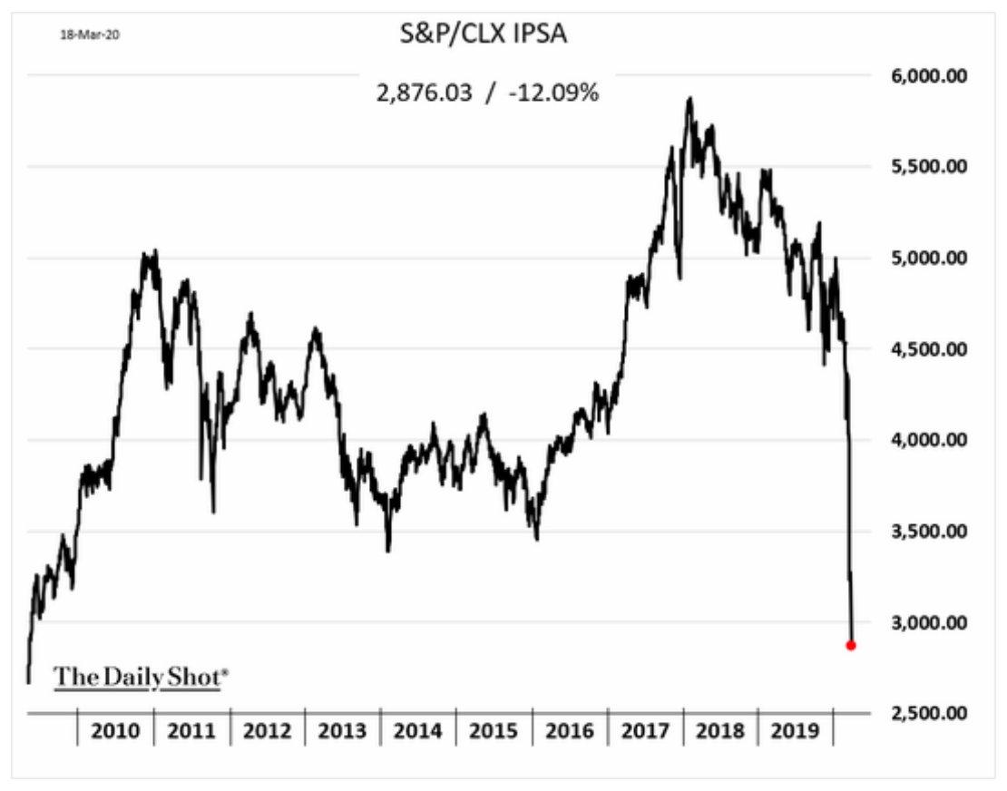 Equity market selloffs in Philippines…