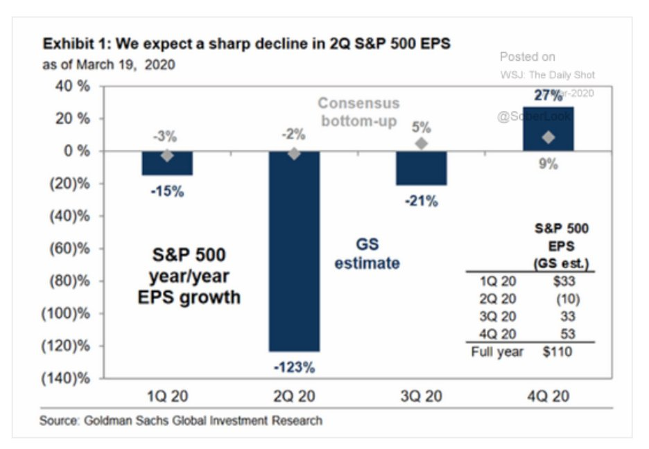 Goldman does not appear to…