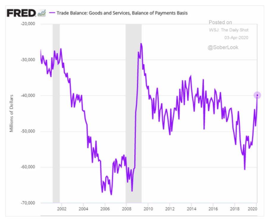"US trade balance ""improves"", as…"