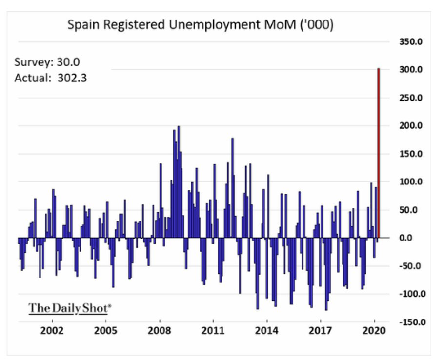 Spain's unemployment surged by 300k…