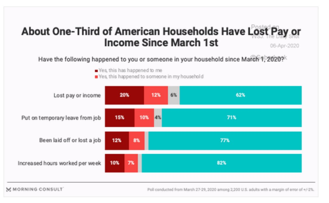1/3 of Americans have seen…