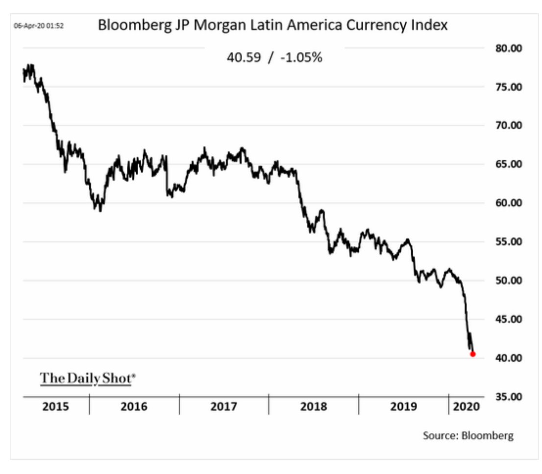 Broad-based index of Latin American…