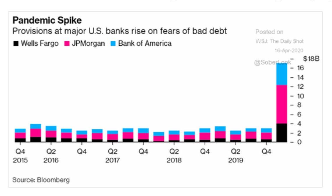 US banks are making huge…