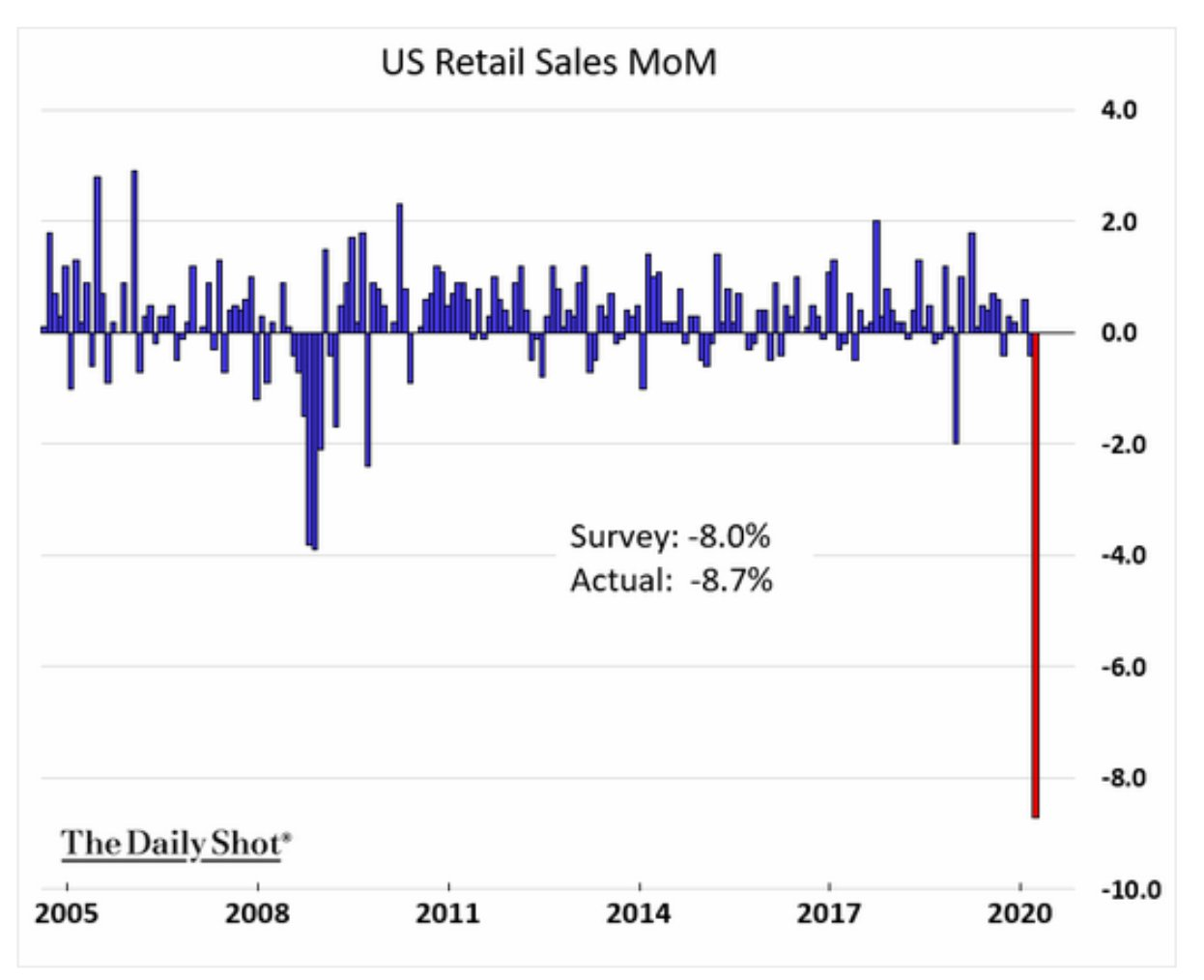US retail sales fell more…