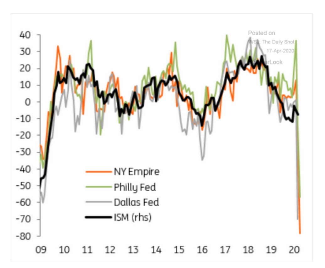NY Empire Philly Dallas ISM  Indicators all show…