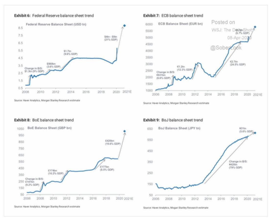 Central bank balance sheets are…