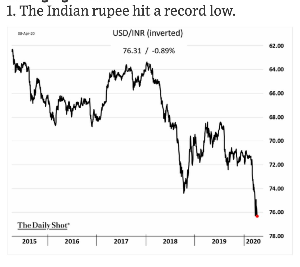The Indian rupee is still…